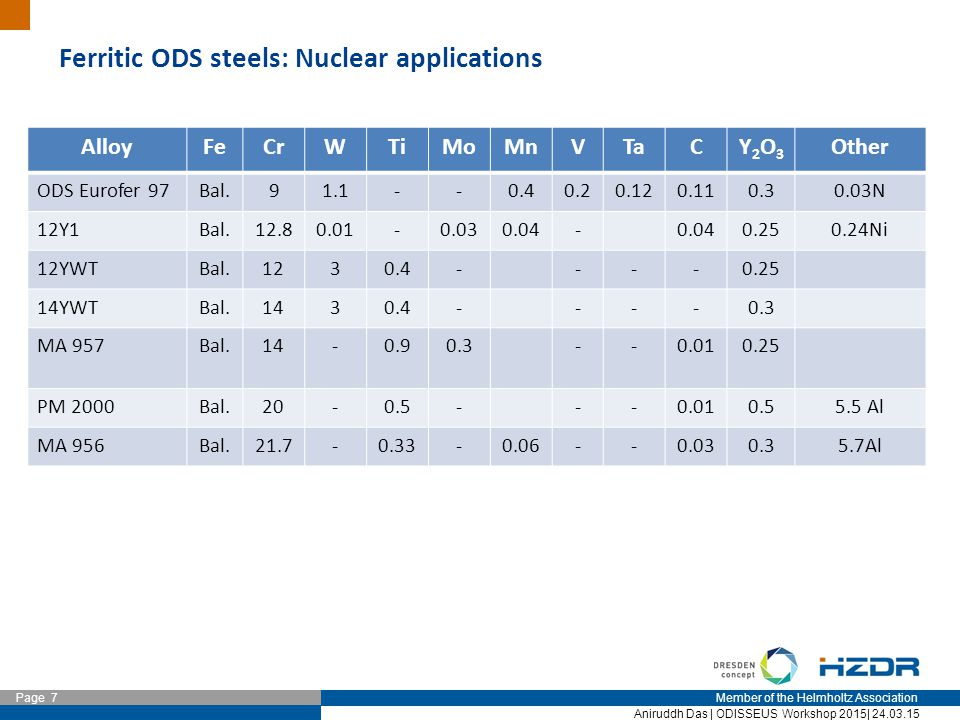 Member of the Helmholtz Association Page 7 Aniruddh Das | ODISSEUS Workshop 2015| 24.03.15 Ferritic ODS steels: Nuclear applications AlloyFeCrWTiMoMnVTaCY2O3Y2O3 Other ODS Eurofer 97Bal.91.1--0.40.20.120.110.30.03N 12Y1Bal.12.80.01-0.030.04- 0.250.24Ni 12YWTBal.1230.4----0.25 14YWTBal.1430.4----0.3 MA 957Bal.14-0.90.3--0.010.25 PM 2000Bal.20-0.5---0.010.55.5 Al MA 956Bal.21.7-0.33-0.06--0.030.35.7Al
