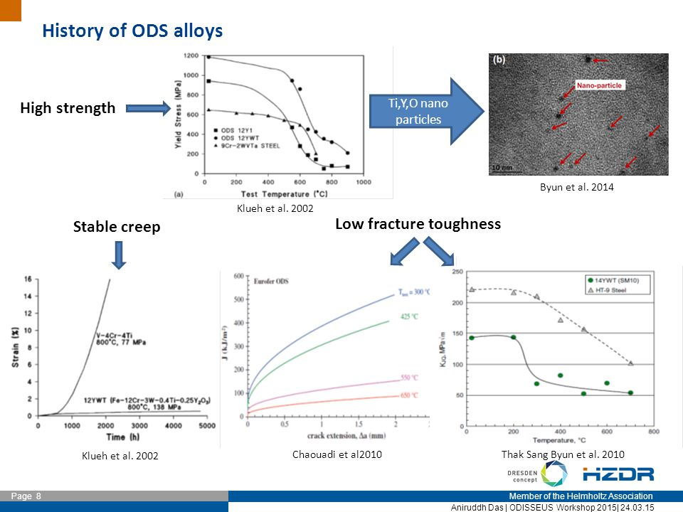 Member of the Helmholtz Association Page 8 Aniruddh Das | ODISSEUS Workshop 2015| 24.03.15 History of ODS alloys High strength Ti,Y,O nano particles S
