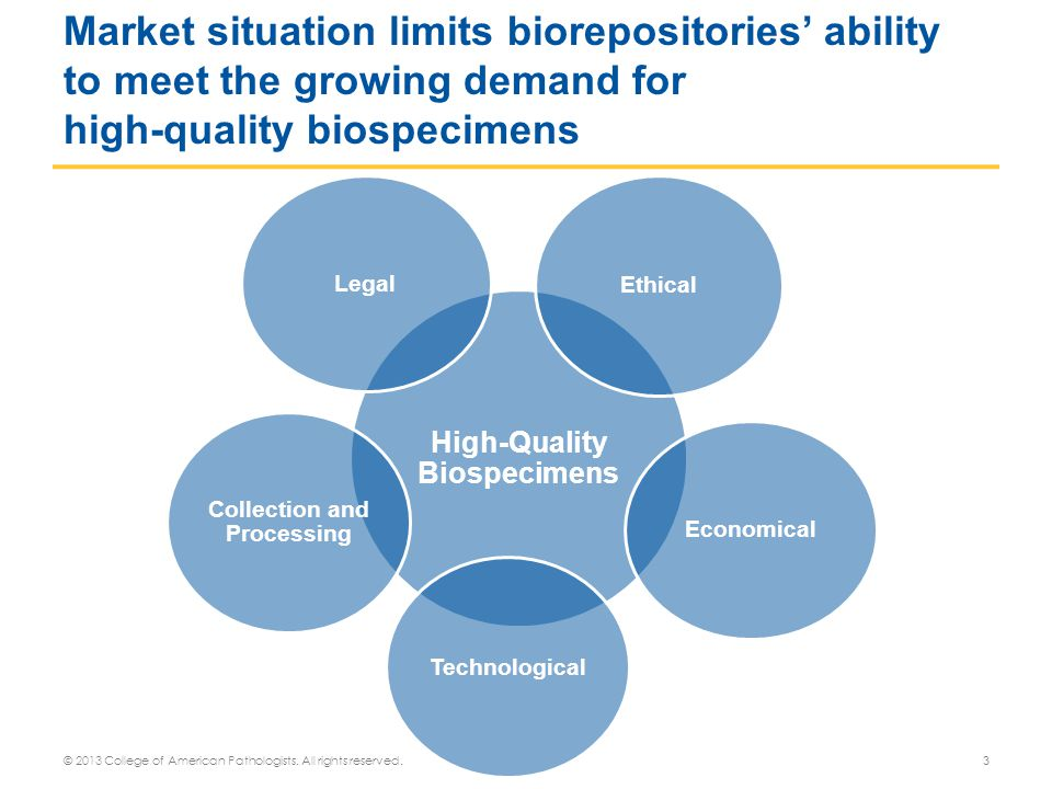 © 2013 College of American Pathologists. All rights reserved.3 Market situation limits biorepositories' ability to meet the growing demand for high-qu