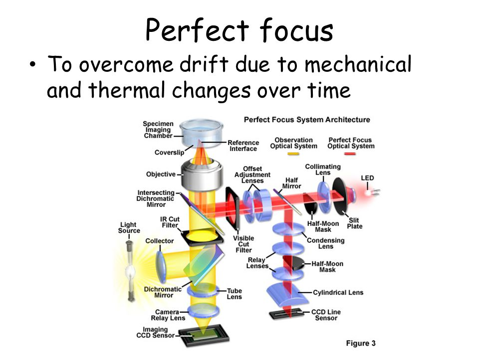 Perfect focus To overcome drift due to mechanical and thermal changes over time