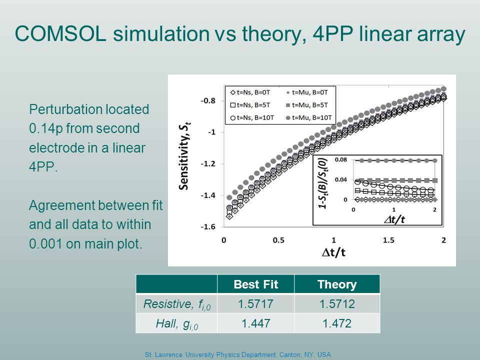 COMSOL simulation vs theory, 4PP linear array Perturbation located 0.14p from second electrode in a linear 4PP.