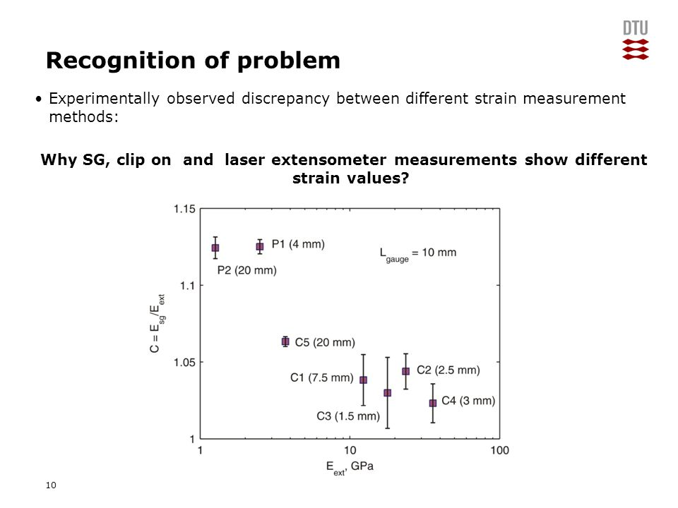 "Add Presentation Title in Footer via ""Insert""; ""Header & Footer"" Recognition of problem Experimentally observed discrepancy between different strain m"