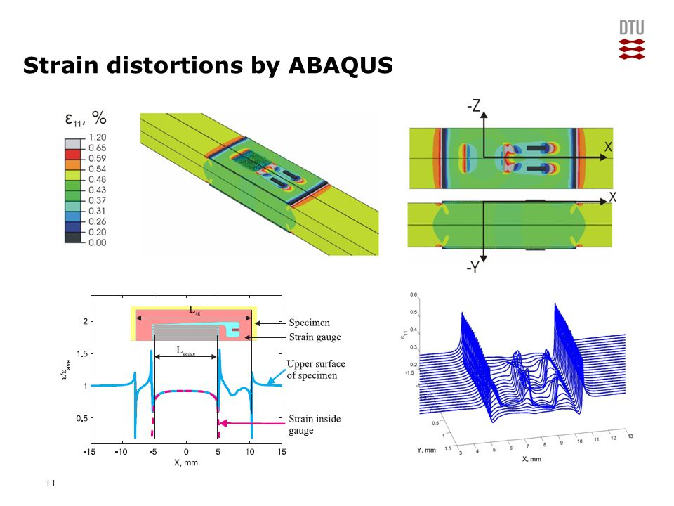 "Add Presentation Title in Footer via ""Insert""; ""Header & Footer"" Strain distortions by ABAQUS 11"