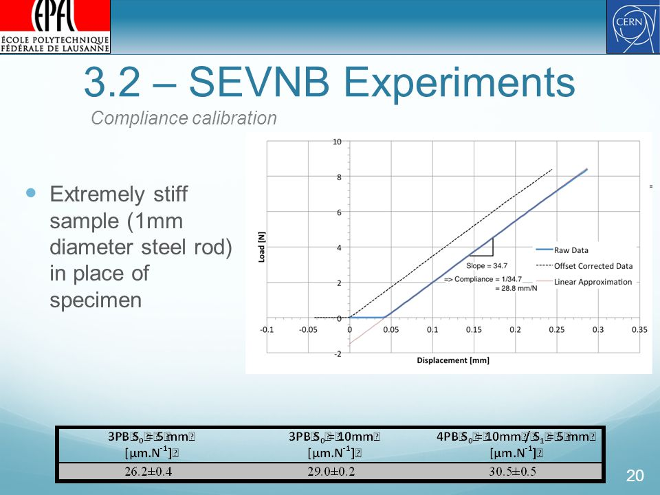 3.2 – SEVNB Experiments 20 Compliance calibration Extremely stiff sample (1mm diameter steel rod) in place of specimen