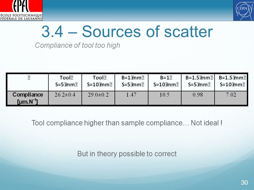 3.4 – Sources of scatter 30 Compliance of tool too high Tool compliance higher than sample compliance… Not ideal .