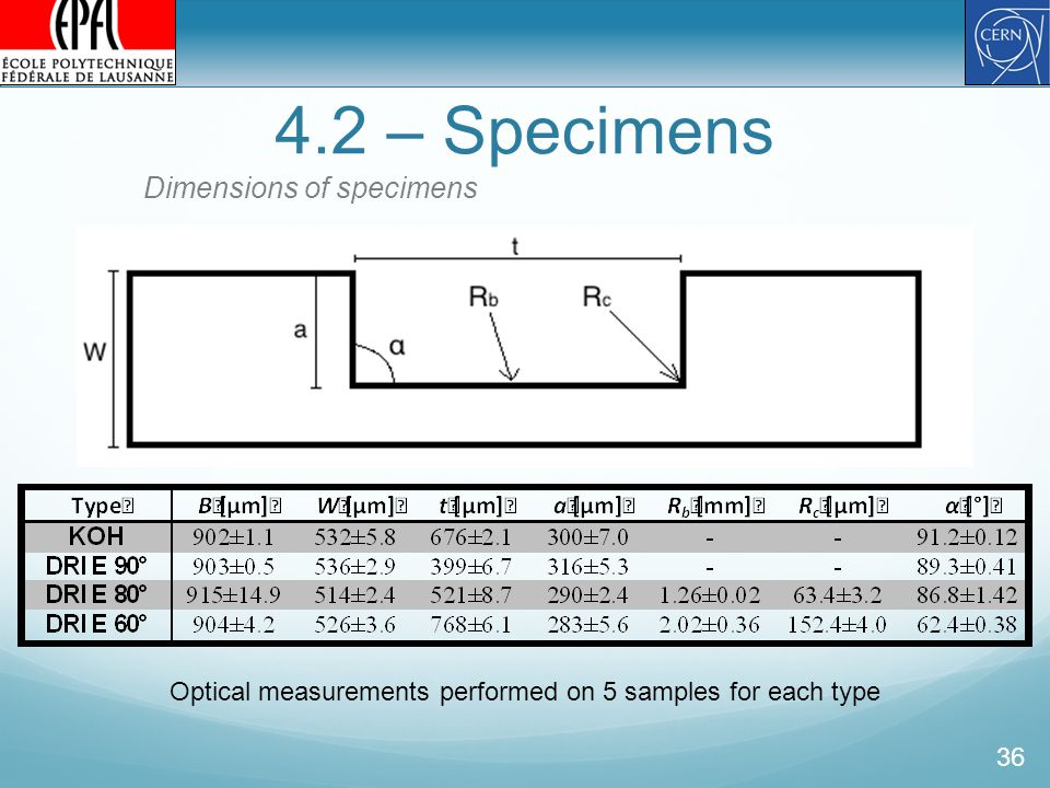 4.2 – Specimens 36 Dimensions of specimens Optical measurements performed on 5 samples for each type