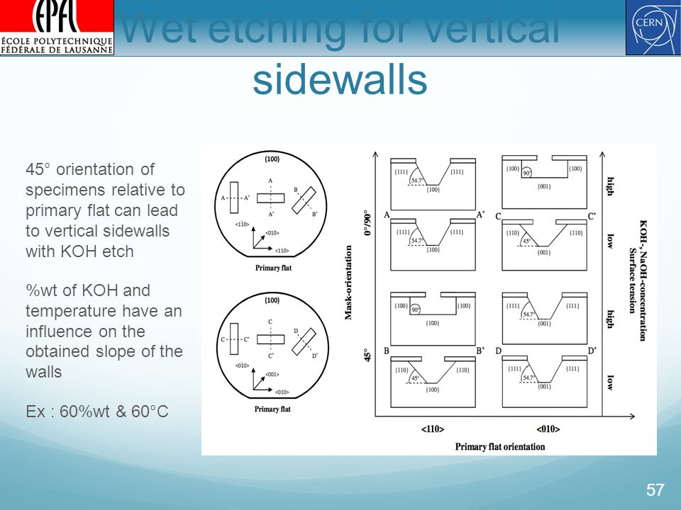 Wet etching for vertical sidewalls 45° orientation of specimens relative to primary flat can lead to vertical sidewalls with KOH etch %wt of KOH and temperature have an influence on the obtained slope of the walls Ex : 60%wt & 60°C 57