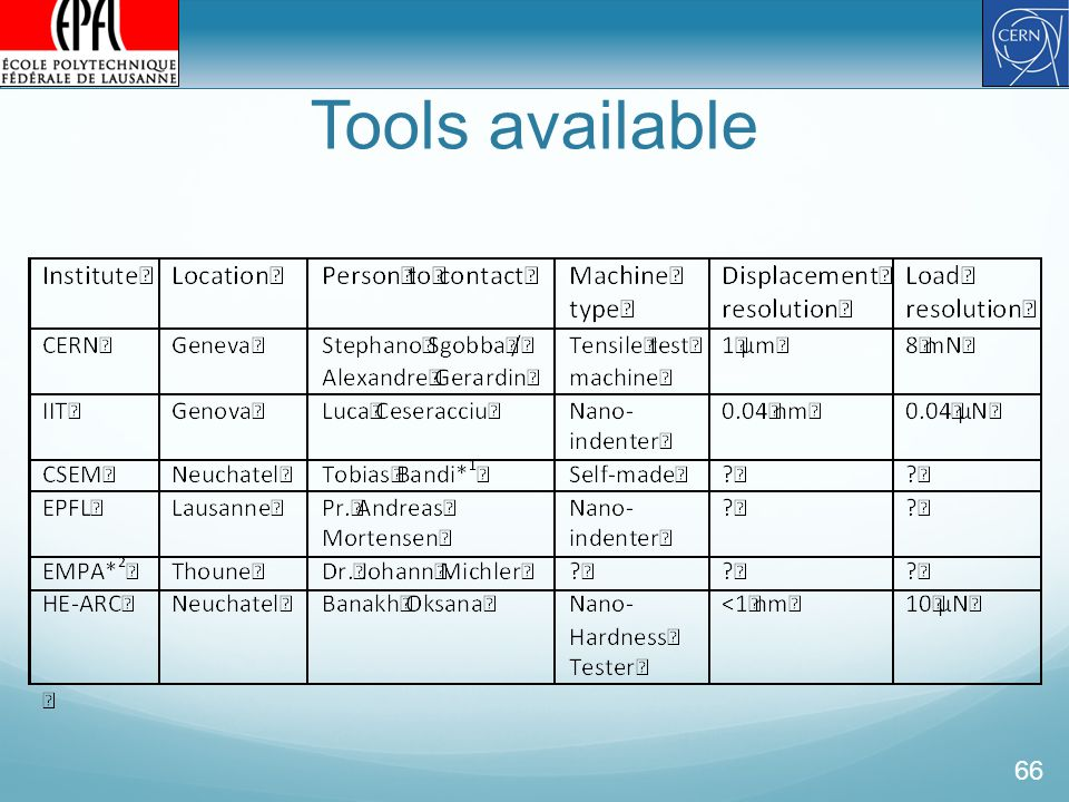 Tools available 66