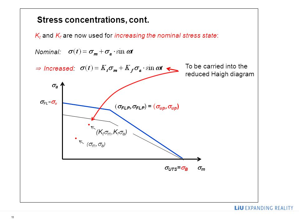 15 K t and K f are now used for increasing the nominal stress state: Nominal: ⇒ Increased:  FLP  FLP ) = (  up  up ) mm aa  FL =  u  UTS =  B (m,a)(m,a) (K t  m,K f  a ) Stress concentrations, cont.