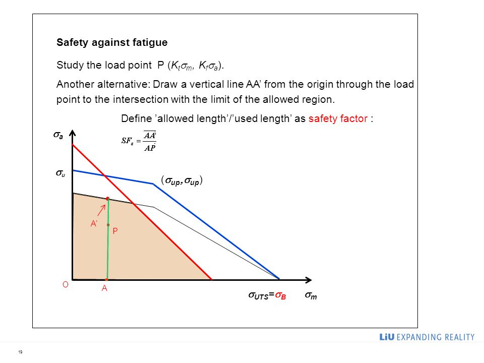 19 Safety against fatigue Study the load point P (K t  m, K f  a ). Another alternative: Draw a vertical line AA' from the origin through the load p