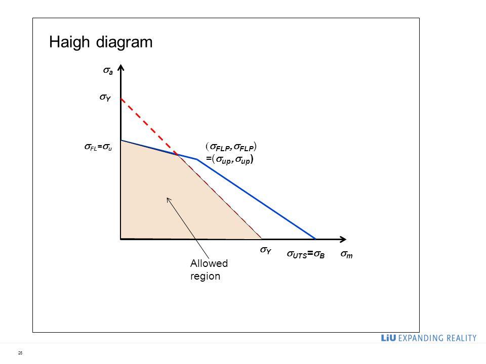 26 Haigh diagram  FLP  FLP ) =(  up  up ) mm aa  FL =  u  UTS =  B YY YY Allowed region