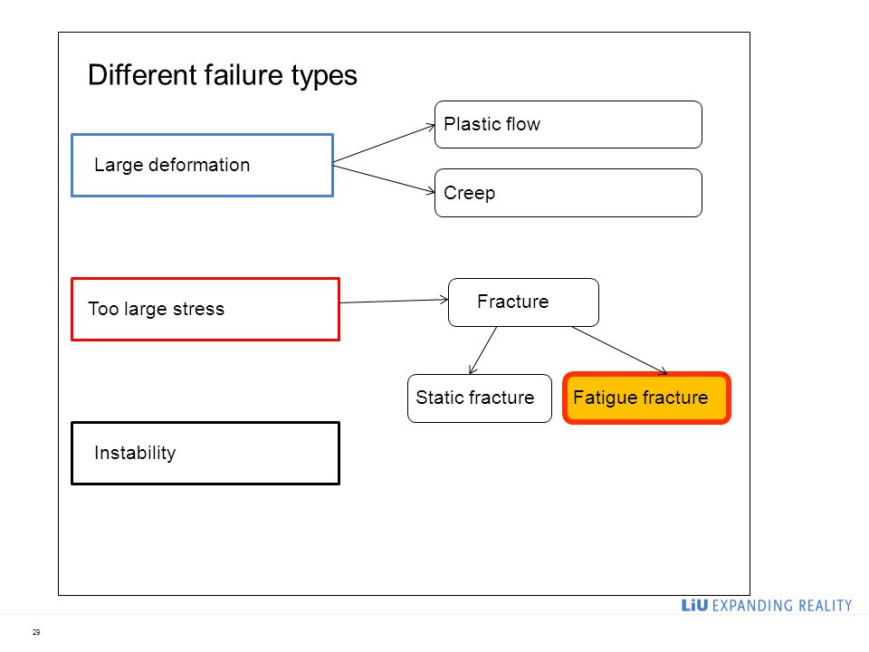29 Different failure types Large deformation Too large stress Instability Plastic flow Creep Fracture Static fractureFatigue fracture