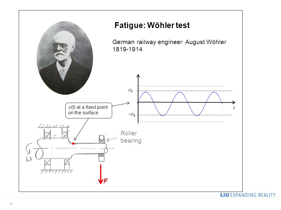 4 t aa  a log N f  a or log  a Fatigue limit 76543 Fatigue: Wöhler diagram LCF region HCF region