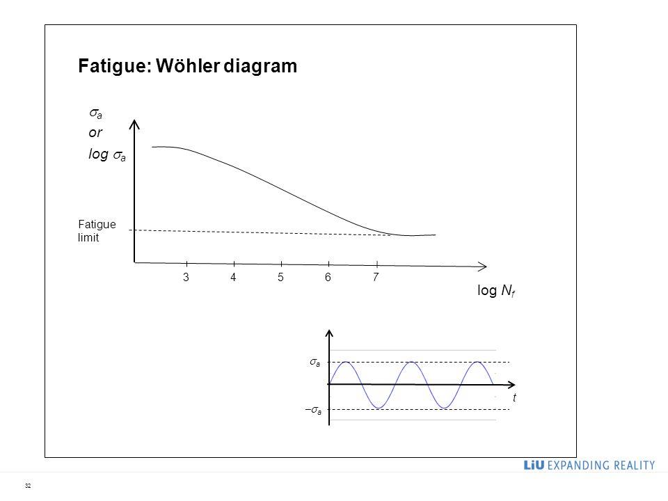 32 t aa  a log N f  a or log  a Fatigue limit 76543 Fatigue: Wöhler diagram