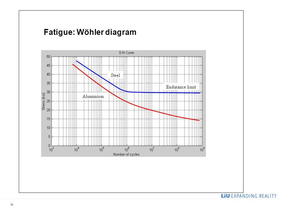 33 Fatigue: Wöhler diagram