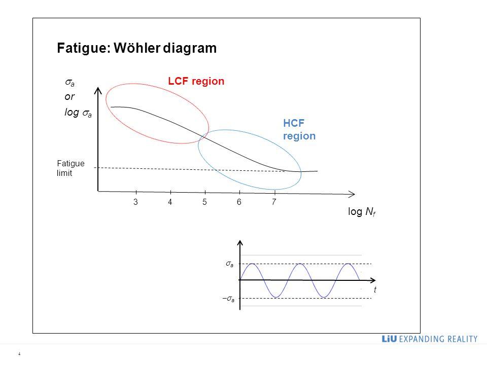 4 t aa  a log N f  a or log  a Fatigue limit 76543 Fatigue: Wöhler diagram LCF region HCF region