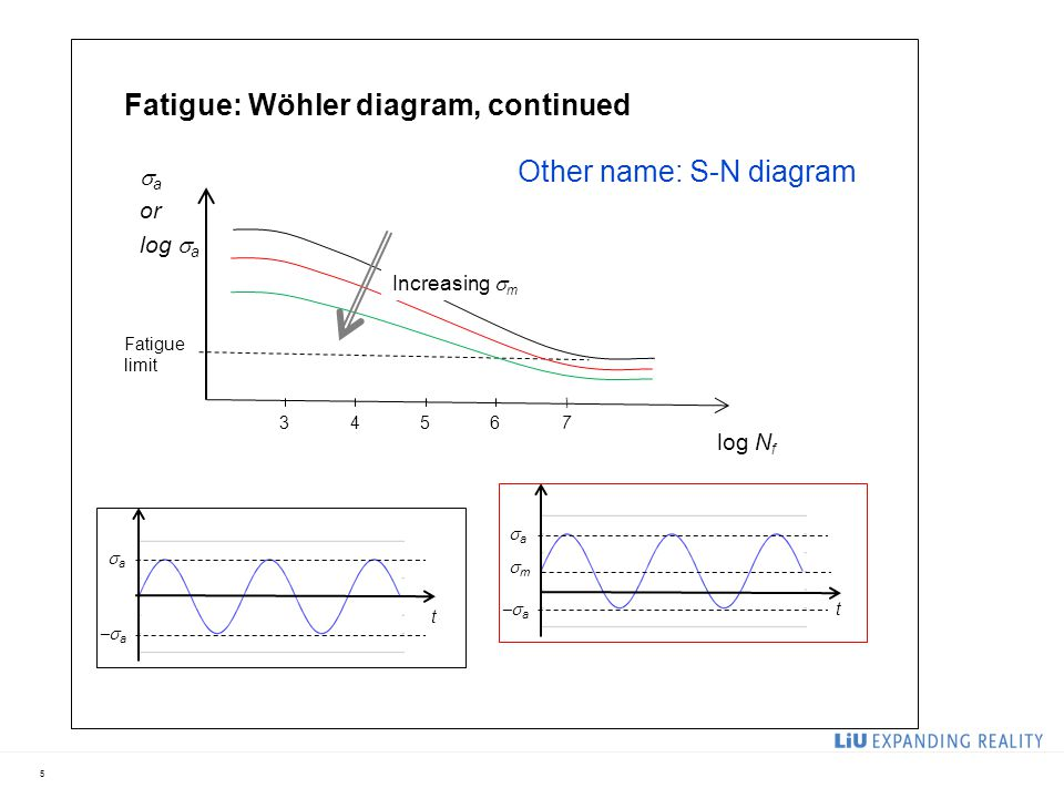 5 t aa  a log N f  a or log  a Fatigue limit 76543 Fatigue: Wöhler diagram, continued t aa  a mm Increasing  m Other name: S-N diagram