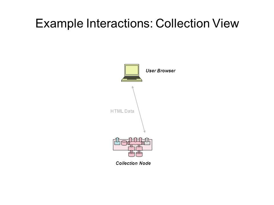 Example Interactions: Collection View Collection Node User Browser HTML Data