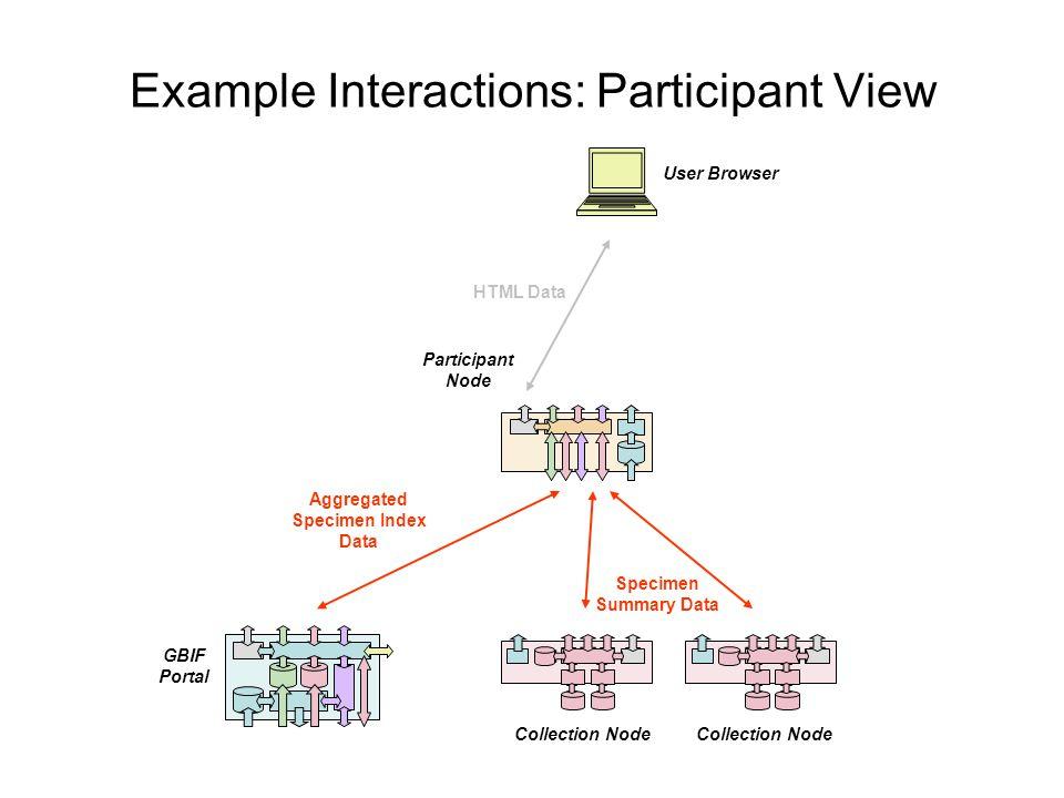 Example Interactions: Participant View Collection Node GBIF Portal Participant Node Aggregated Specimen Index Data Specimen Summary Data User Browser HTML Data