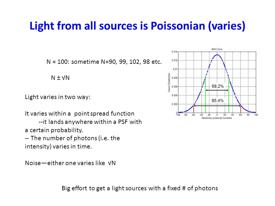 Light from all sources is Poissonian (varies) N = 100: sometime N=90, 99, 102, 98 etc.