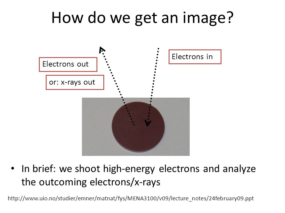 How do we get an image? In brief: we shoot high-energy electrons and analyze the outcoming electrons/x-rays Electrons in Electrons out or: x-rays out