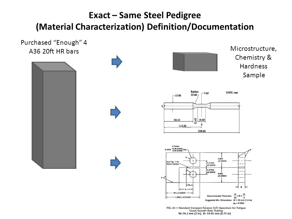 Steel Microstructure, Hardness, Grain Size and Chemistry