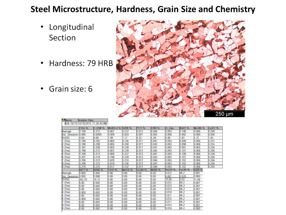 Steel Local Strain Low Cycle Crack Initiation Material Characterization