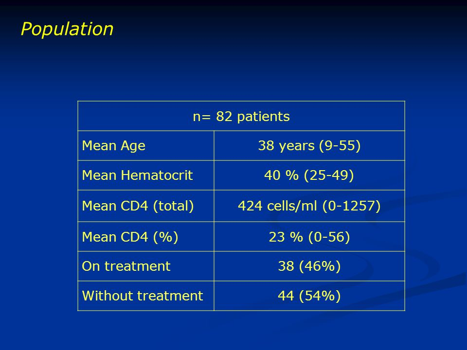 Population n= 82 patients Mean Age38 years (9-55) Mean Hematocrit40 % (25-49) Mean CD4 (total)424 cells/ml (0-1257) Mean CD4 (%)23 % (0-56) On treatment38 (46%) Without treatment44 (54%)