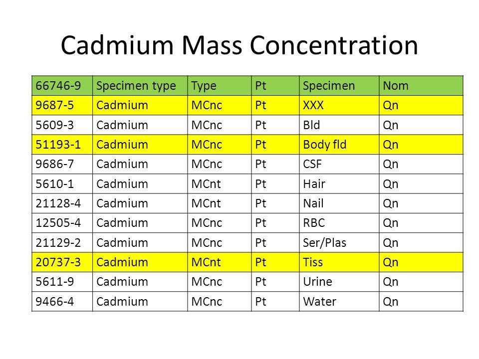Cadmium Mass Concentration 66746-9Specimen typeTypePtSpecimenNom 9687-5CadmiumMCncPtXXXQn 5609-3CadmiumMCncPtBldQn 51193-1CadmiumMCncPtBody fldQn 9686-7CadmiumMCncPtCSFQn 5610-1CadmiumMCntPtHairQn 21128-4CadmiumMCntPtNailQn 12505-4CadmiumMCncPtRBCQn 21129-2CadmiumMCncPtSer/PlasQn 20737-3CadmiumMCntPtTissQn 5611-9CadmiumMCncPtUrineQn 9466-4CadmiumMCncPtWaterQn