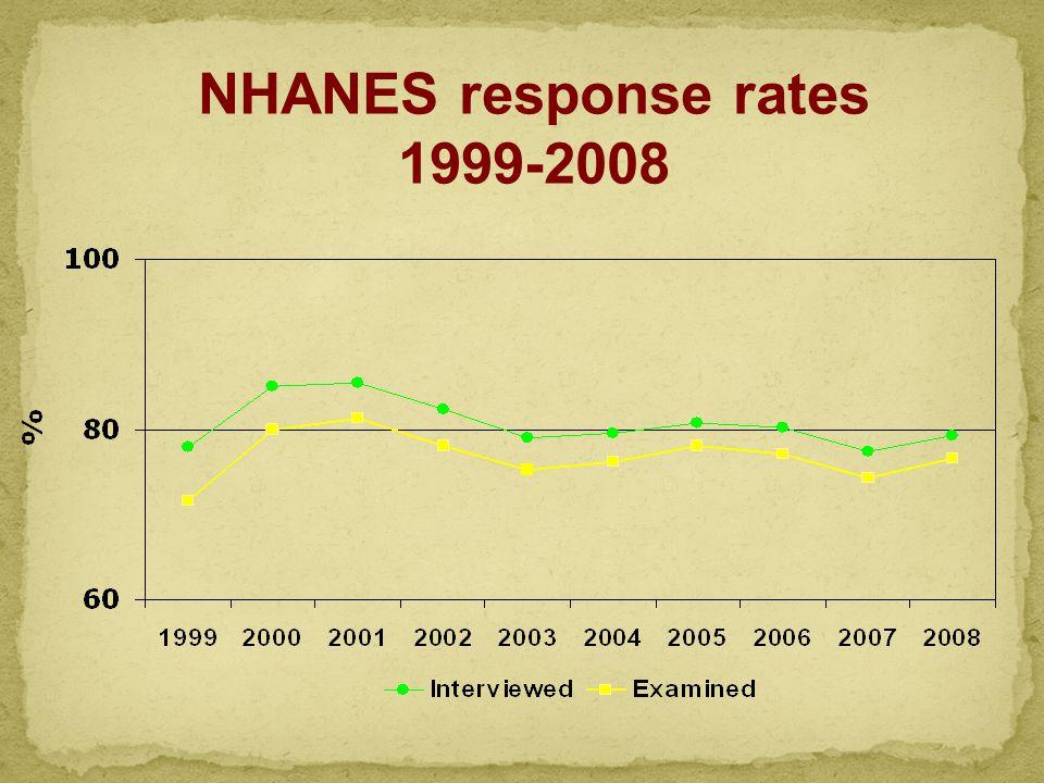 NHANES response rates 1999-2008