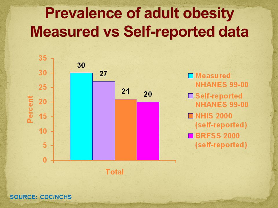 % meeting guidelines Direct Measure vs. Self-report Physical Activity BRFSS NHANES