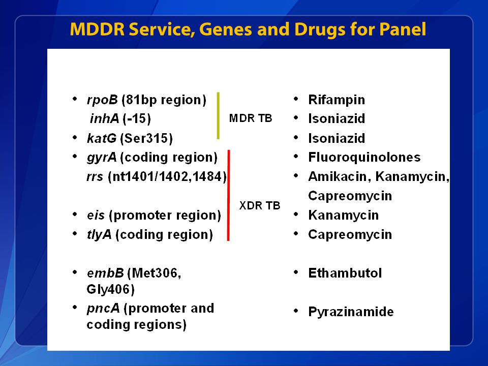 MDDR Service, Genes and Drugs for Panel