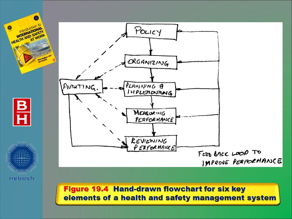 Figure 19.4 Hand-drawn flowchart for six key elements of a health and safety management system