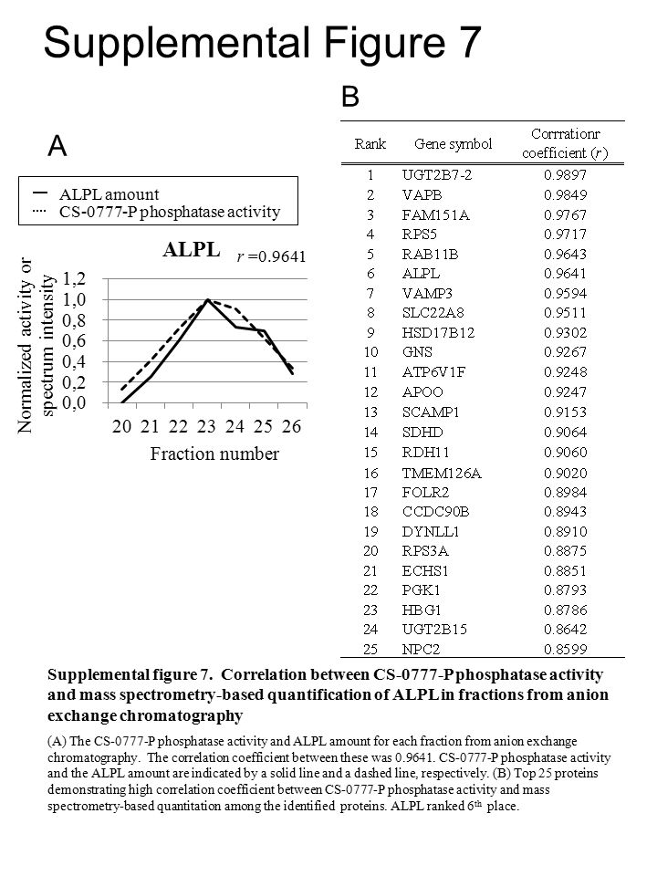 Supplemental Figure 7 A B ALPL amount r =0.9641 CS-0777-P phosphatase activity Supplemental figure 7.