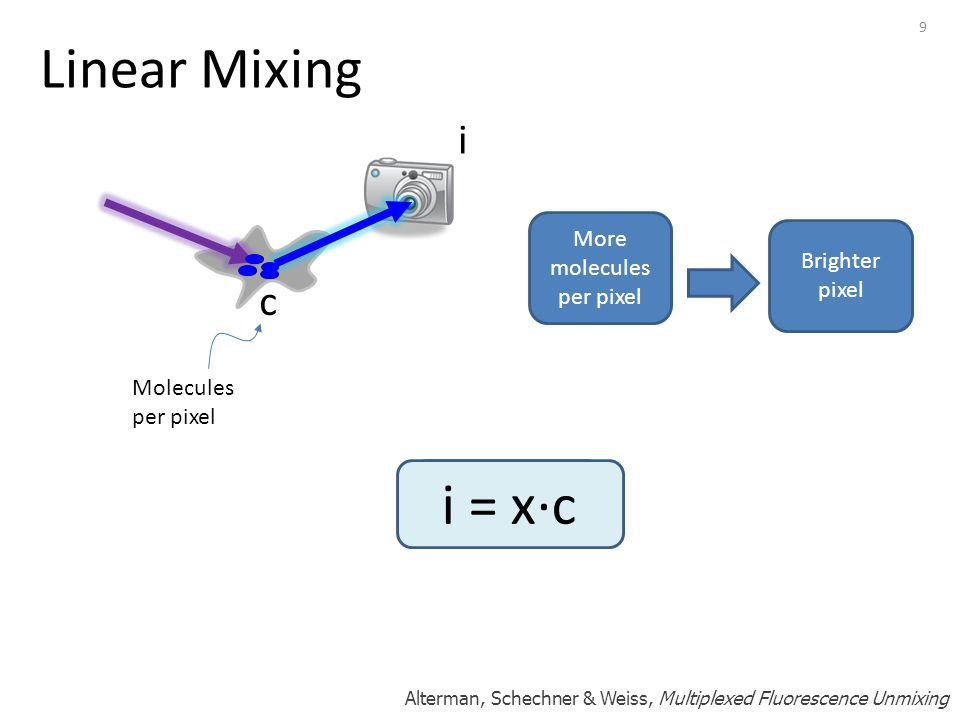 9 Linear Mixing Molecules per pixel More molecules per pixel Brighter pixel c i i c i = x∙c Alterman, Schechner & Weiss, Multiplexed Fluorescence Unmixing