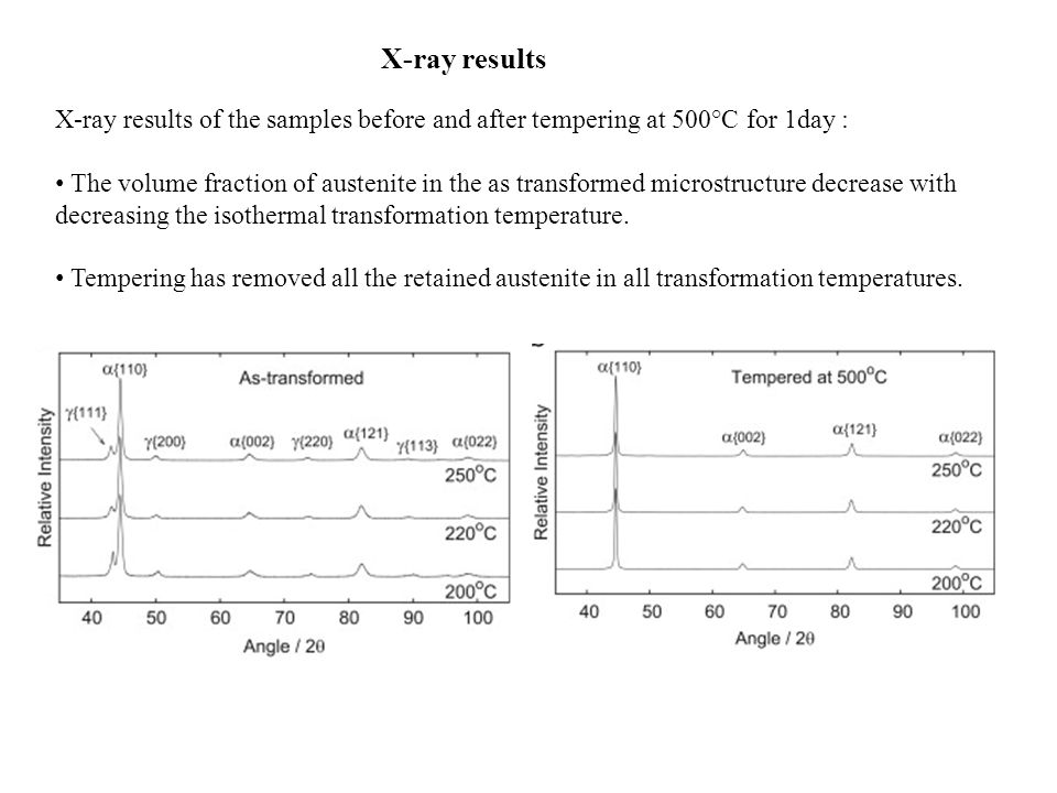 Results of X- ray diffraction analysis after different transformation temperatures.