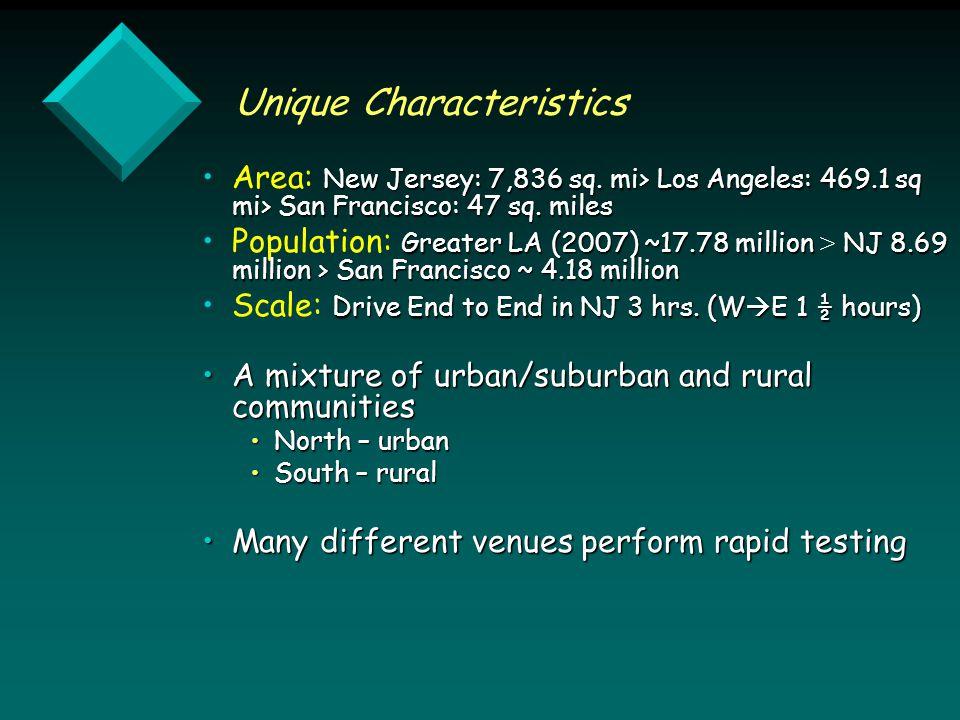 Unique Characteristics New Jersey: 7,836 sq. mi> Los Angeles: 469.1 sq mi> San Francisco: 47 sq.