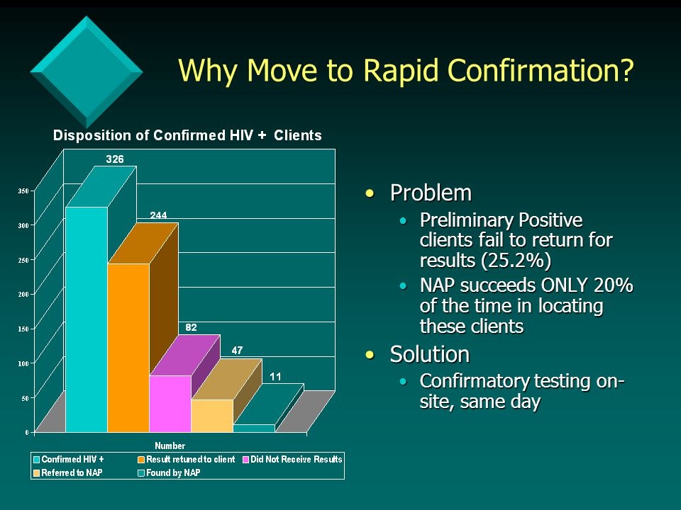 Why Move to Rapid Confirmation.