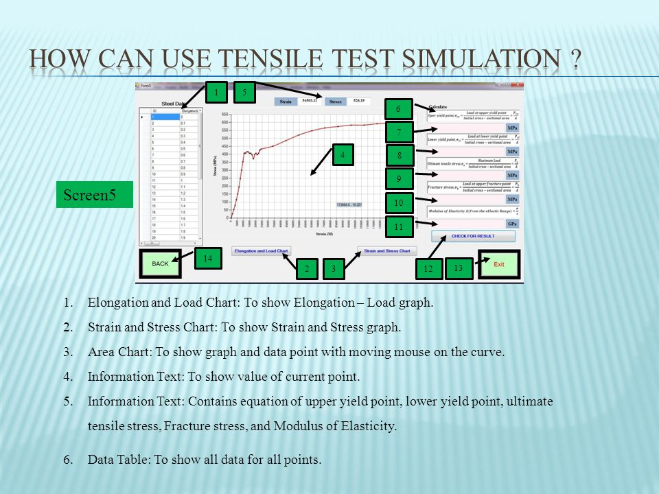 1 13 14 4 5 2 3 6 7 8 9 10 11 12 Screen5 1.Elongation and Load Chart: To show Elongation – Load graph.