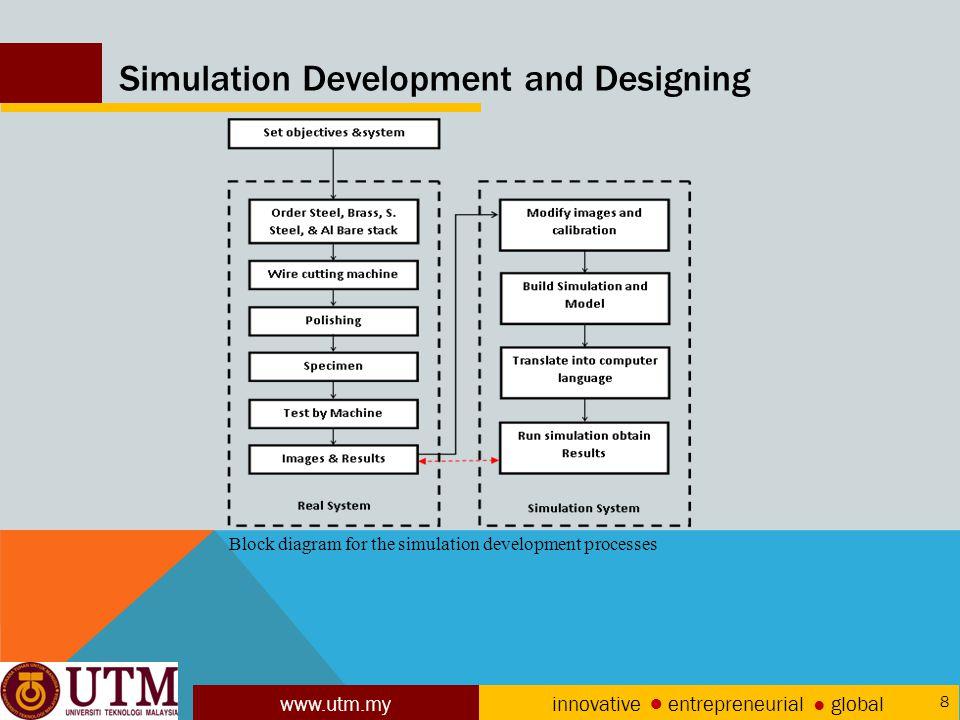 www.utm.my innovative ● entrepreneurial ● global 8 Simulation Development and Designing Block diagram for the simulation development processes