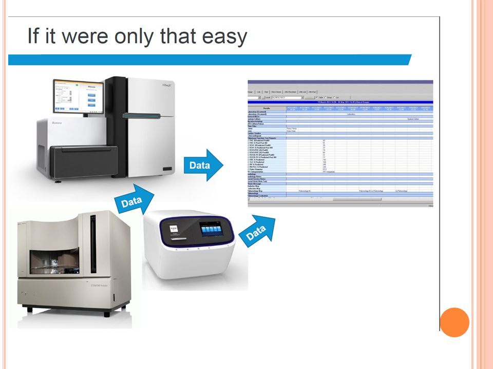 ADT Sequencer (Big Data) Electronic Medical Record Laboratory Information System Patient Registration ADT Orders Bioinformatics Pipeline VCF Patient Report Report Generation Reports /Results Storage