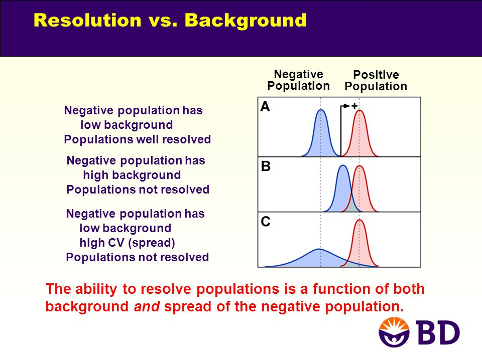 Resolution vs. Background Negative Population Positive Population Negative population has low background Populations well resolved Negative population