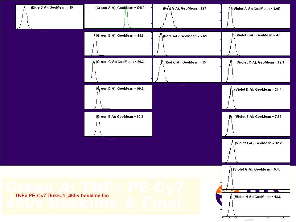 Green A: TNF  PE-Cy7 460v Baseline & Final 43