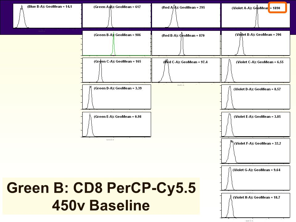 44 Green B: CD8 PerCP-Cy5.5 450v Baseline