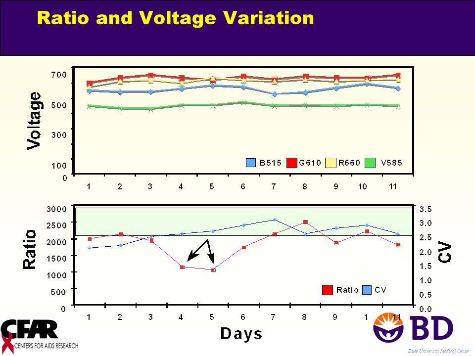 Ratio and Voltage Variation Duke University Medical Center