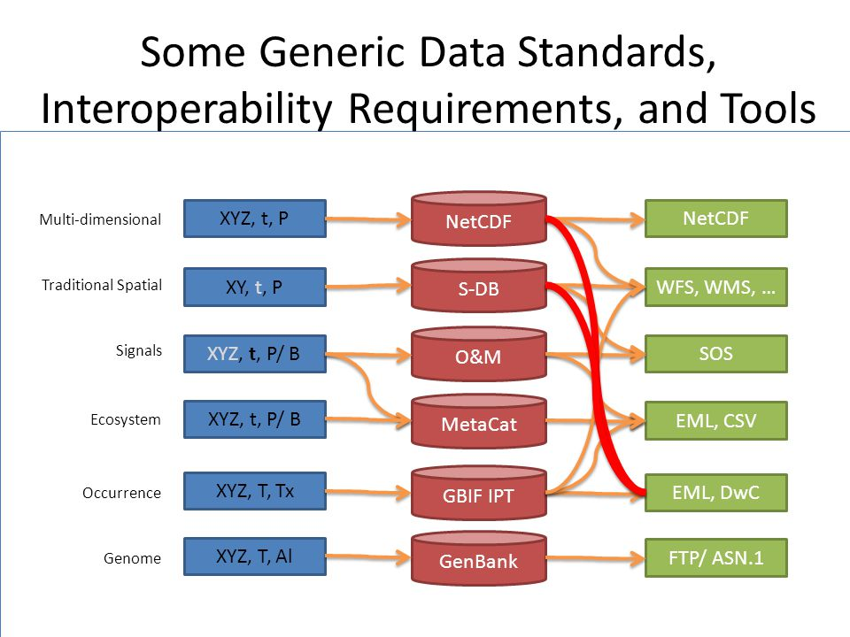 Some Generic Data Standards, Interoperability Requirements, and Tools XYZ, t, P XY, t, P XYZ, t, P/ B NetCDF S-DB O&M MetaCat NetCDF WFS, WMS, … SOS EML, CSV XYZ, t, P/ B Multi-dimensional Traditional Spatial Signals Ecosystem GBIF IPT EML, DwC XYZ, T, Tx Occurrence GenBank FTP/ ASN.1 XYZ, T, Al Genome