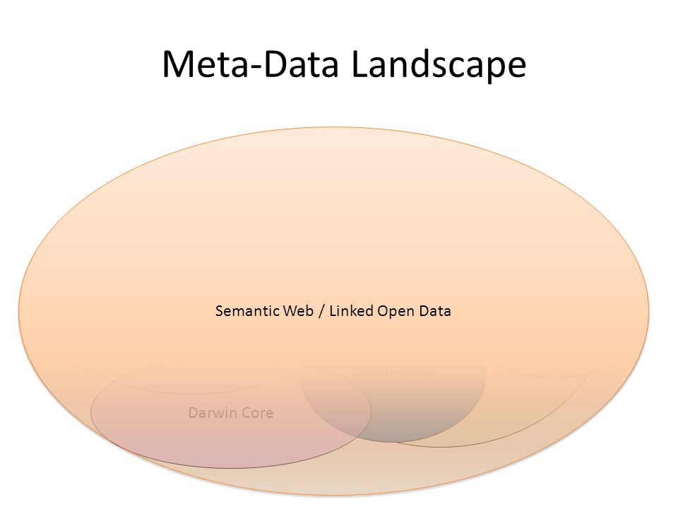 EML ISO 19115/p2 FGDC Meta-Data Landscape Dublin Core Darwin Core OPeNDAP/ NetCDF/ HDF-5 Semantic Web / Linked Open Data