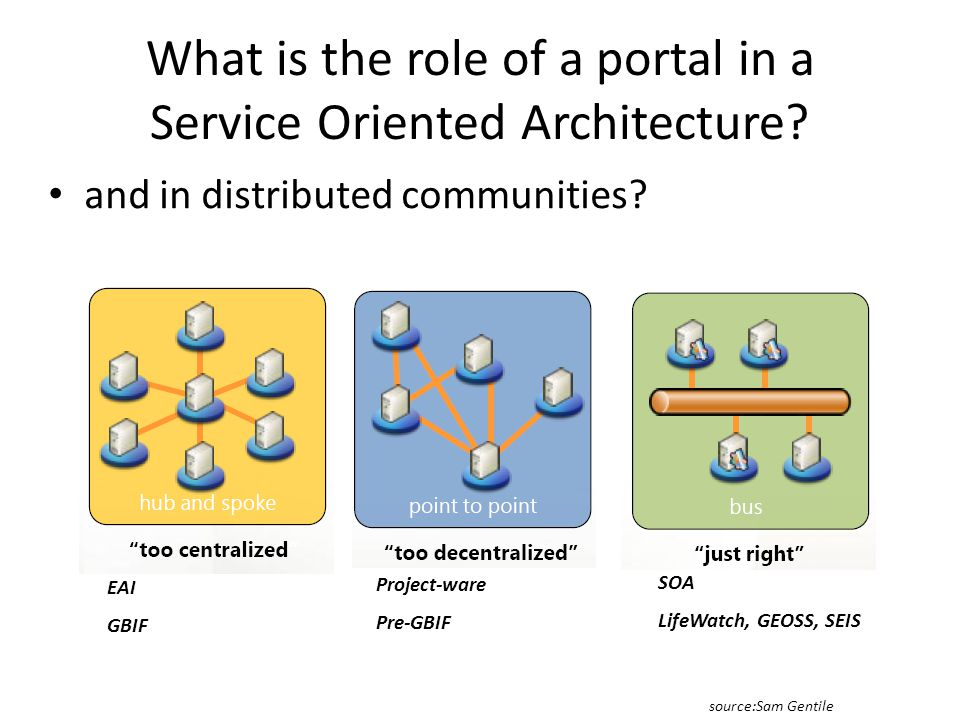What is the role of a portal in a Service Oriented Architecture.