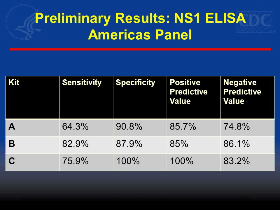Preliminary Results: NS1 ELISA Americas Panel KitSensitivitySpecificityPositive Predictive Value Negative Predictive Value A64.3%90.8%85.7%74.8% B82.9%87.9%85%86.1% C75.9%100% 83.2%