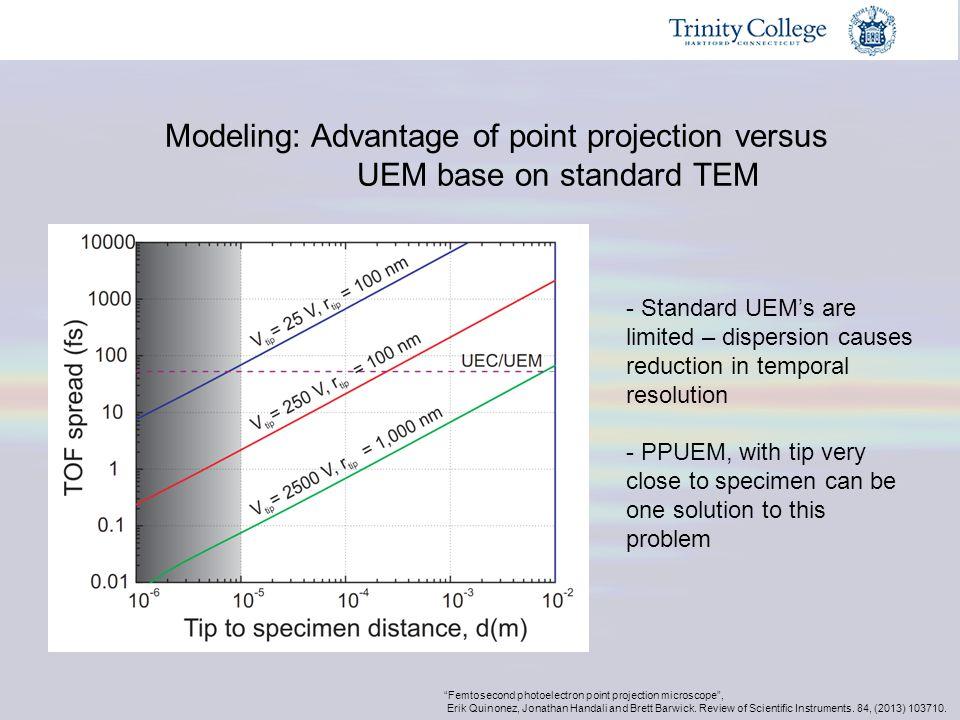 Modeling: Advantage of point projection versus UEM base on standard TEM - Standard UEM's are limited – dispersion causes reduction in temporal resolut